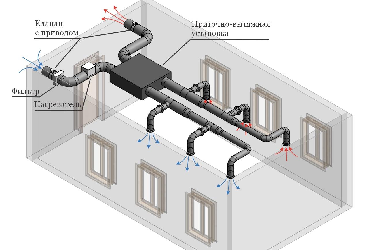 Картинки по запросу система вентиляции